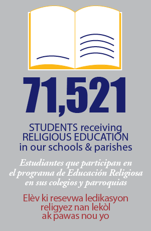 71521 Students Receiving Religious Education in our schools and parishes